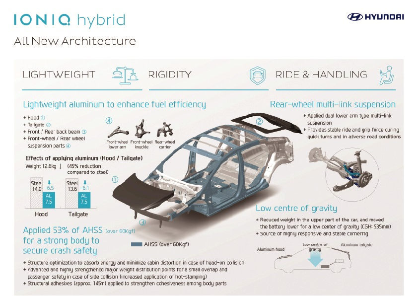 Hyundai IONIQ infographic_All New Architecture