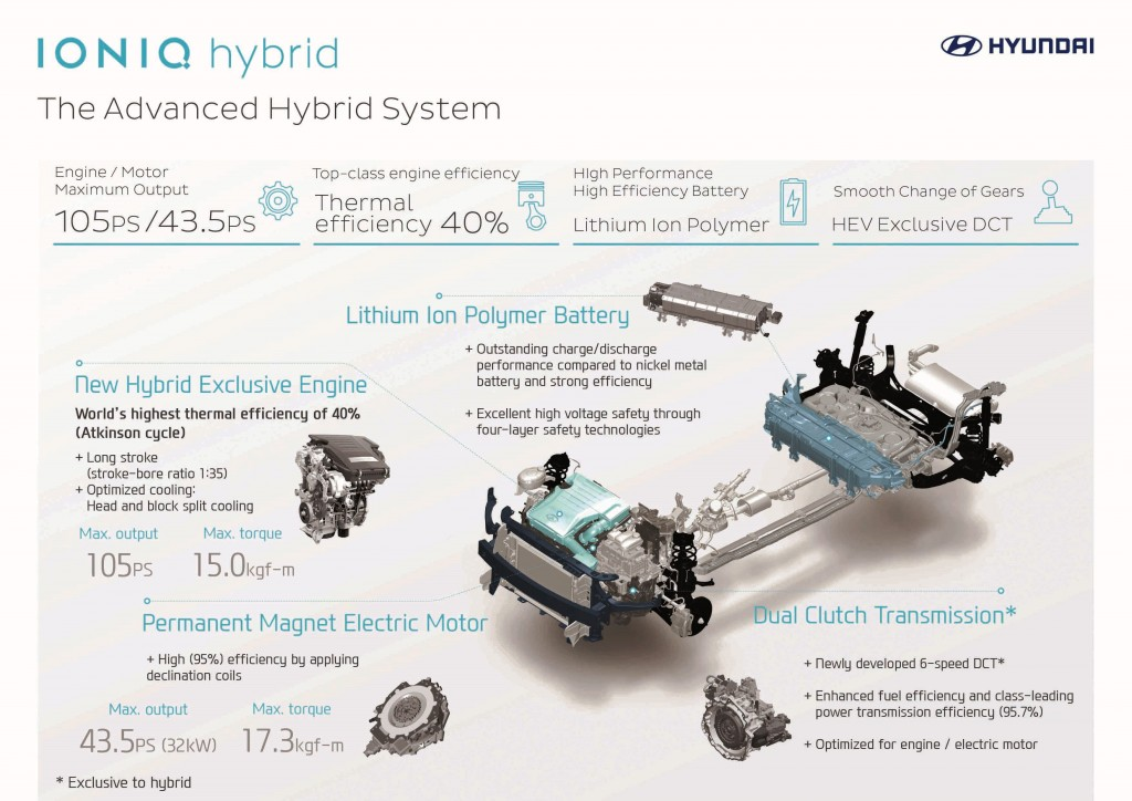 Hyundai IONIQ infographic_The Advanced Hybrid System