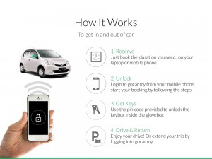 GoCar How It Works