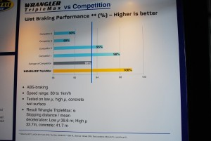 Goodyear Wrangler TripleMax SUV Tire Wet Braking Comparison, Malaysia