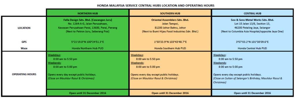 Honda Malaysia Airbag Recall Update Dec 2016