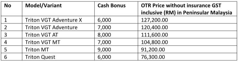 Mitsubishi Triton - Best Deals Cash Bonus, Malaysia 2017