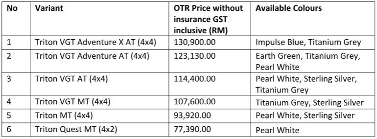 2017 Triton Prices