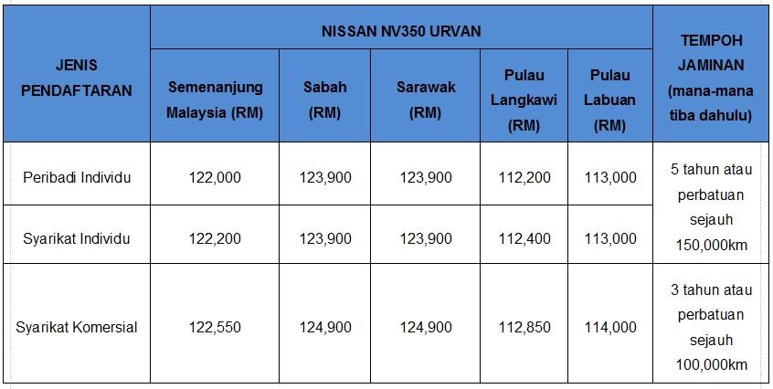 Nissan Urvan Price List