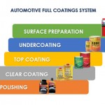 Nippon Paints has a complete Coating system for the vehicle