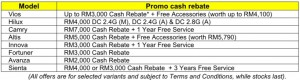 2017 Promo Cash Rebates, UMW Toyota Motor