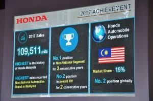 Honda Malaysia 2017 Sales Achievements