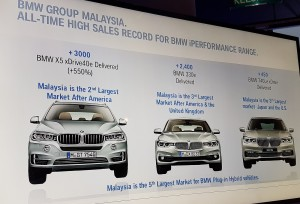 BMW Group Malaysia Hybrid & iPerformance 2017 Sales