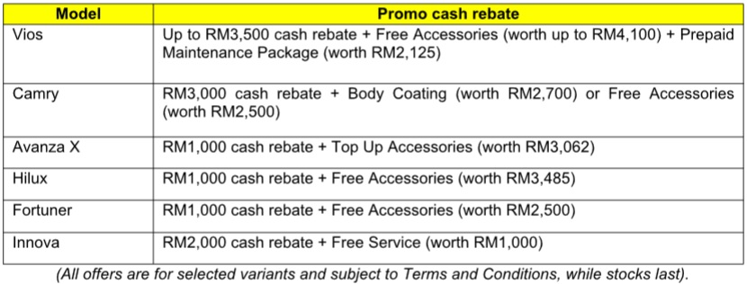 UMW Toyota Motor March 2018 Promotions, Malaysia