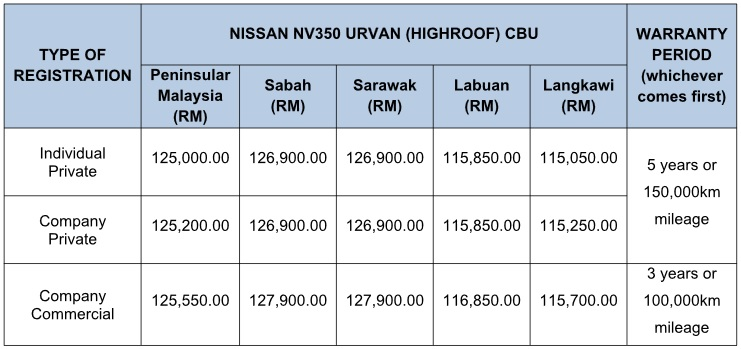 Nissan NV350 Urvan High Roof Price 2018