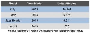 Honda Malaysia Takata Passenger Front Airbag Inflator Recall 2018