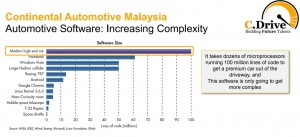 Continental Automotive Malaysia Chart