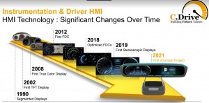 Continental HMI Technology Advancement
