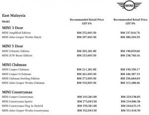 MINI East Malaysia Price Adjustment 0 pc GST
