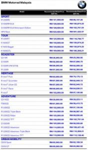 BMW Motorrad Malaysia Price Adjustment 0pc GST
