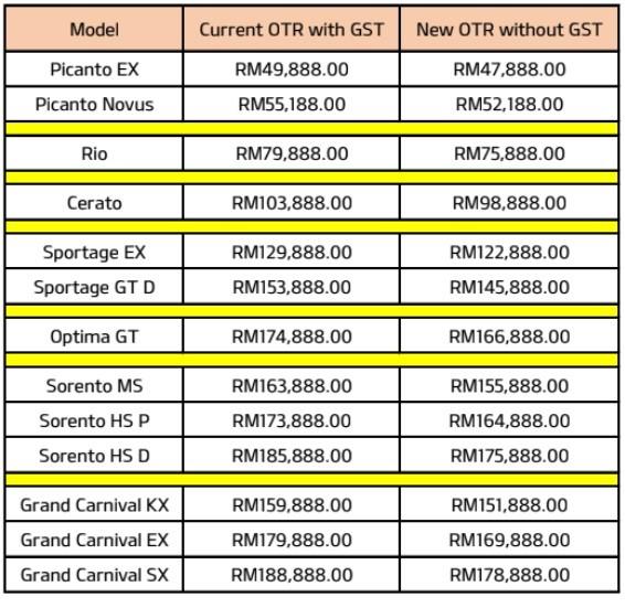 Kia 0% GST Prices 2018 - Malaysia, Naza