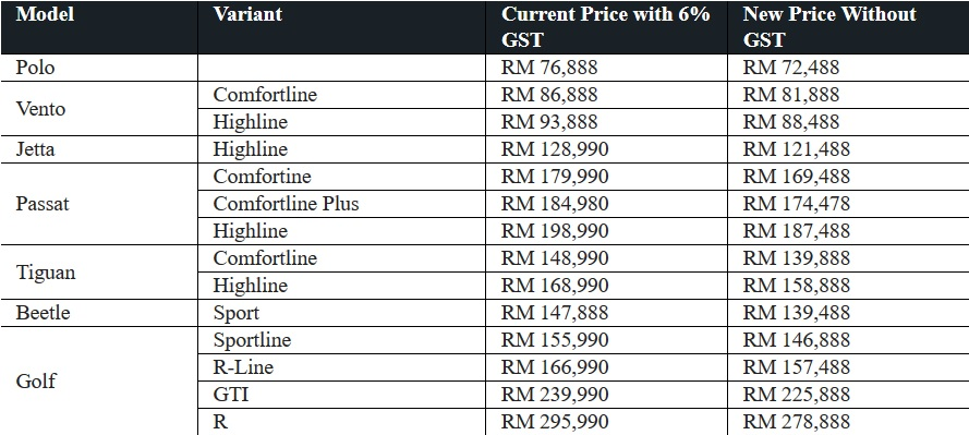 Volkswagen Malaysia Prices - 0% GST