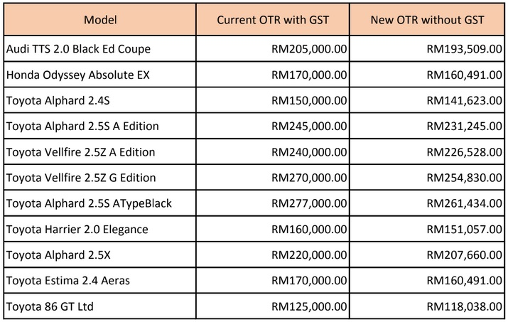 Naza Motor Trading 0% GST Price Revision, Malaysia