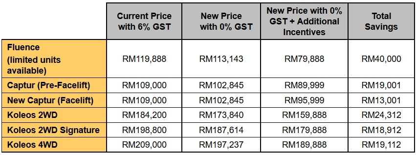 Renault Malaysia 0% GST + Incentives 2018