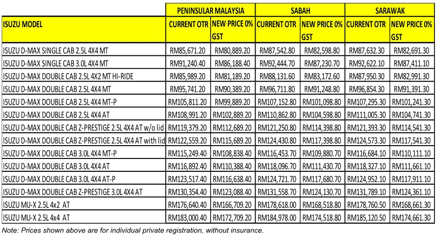 Isuzu D-Max, mu-X 0% GST Malaysia 2018