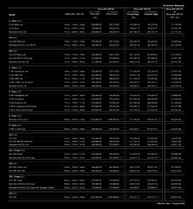 Mercedes-Benz Malaysia June 2018 Price List - Pen Malaysia 1