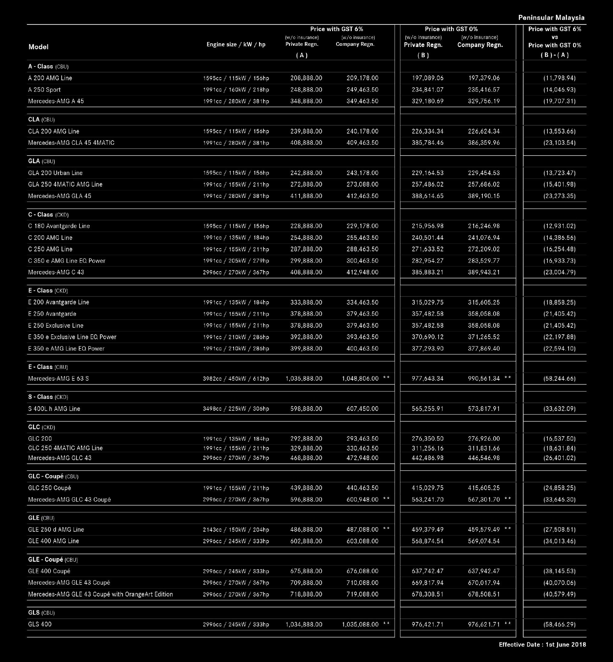 Delightful Mercedes Benz Malaysia June 2018 Price List U2013 Pen Malaysia 1