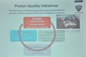 Proton Quality Initiatives Slide