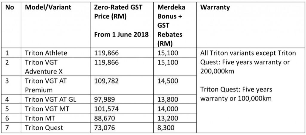 Mitsubishi Triton Merdeka 2018 Promotions, Malaysia
