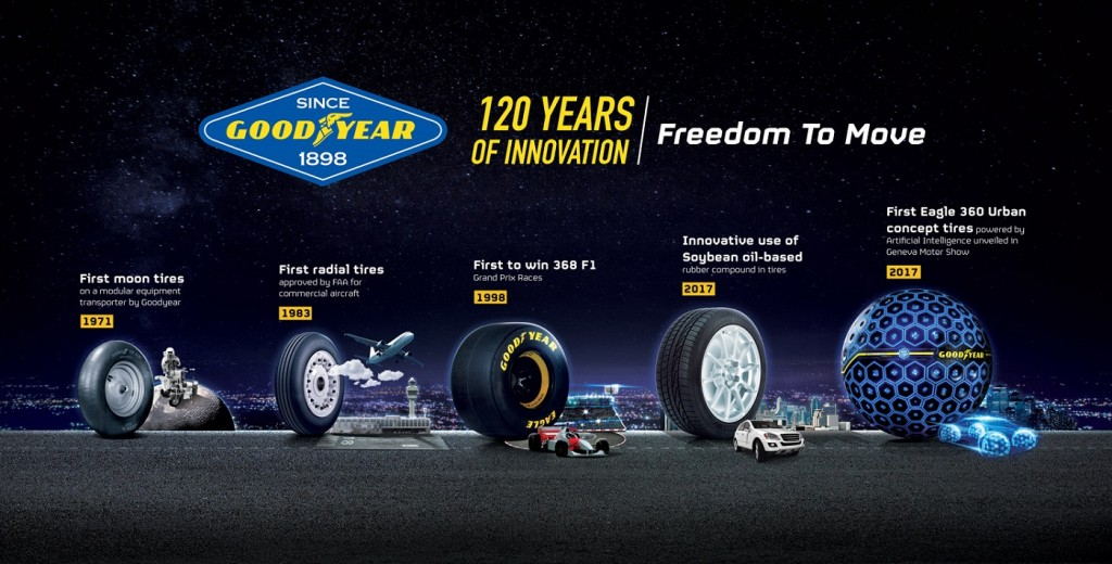 Goodyear Tire & Rubber Company, 120 Years, Achievements & Breakthroughs