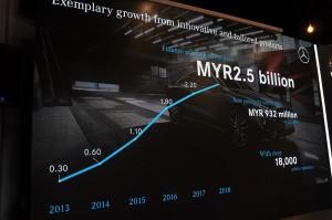 Mercedes-Benz Services Malaysia_MBSM_Financing Portfolio_3Q2018_Growth