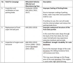 Mitsubishi Motors Malaysia, Field Fix Campaign 1 - 3