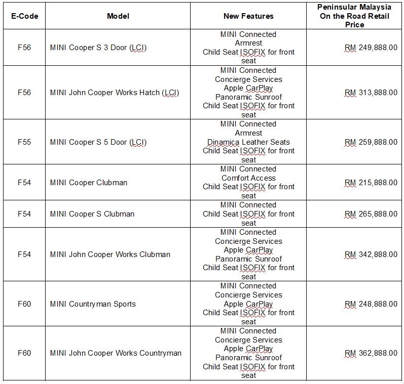 MINI Prices_2019_Malaysia