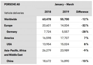 Porsche AG 1st Quarter 2019 Worldwide Sales by Region