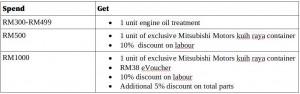 Mitsubishi Motors Malaysia_Hari Raya Gifts_Servicing Package