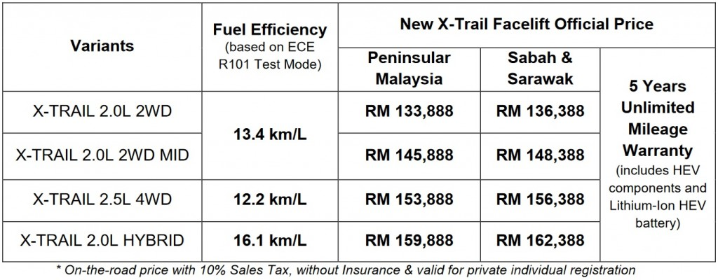 Nissan X-Trail Facelift_Official Prices_Malaysia_2019