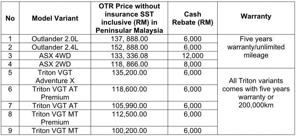 Mitsubishi Motors Malaysia_Outlander_ASX_Triton_Hari Raya_Deals
