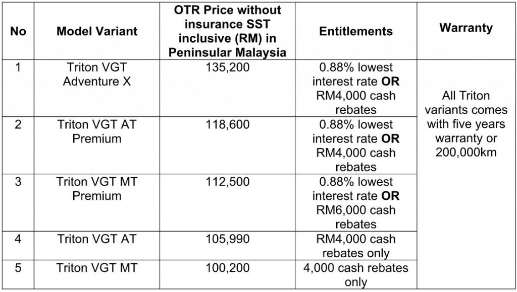 Mitsubishi Motors Malaysia_Merdeka & Malaysia Day_Promotion_2019_Triton