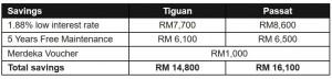 Volkswagen_Passat_Tiguan_Savings_Malaysia_2019