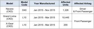 Nissan Models Affected_Takata Airbag Inflator Module Recall_Edaran Tan Chong Motor_Malaysia