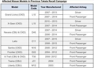 Nissan_Models Affected By Takata Airbag Recall_Malaysia_Edaran Tan Chong Motor