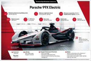 TAG Heuer Porsche Formula E_99X