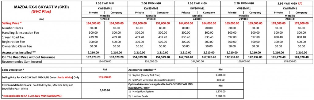 2019 Mazda CX-5 Price_Bermaz_Malaysia