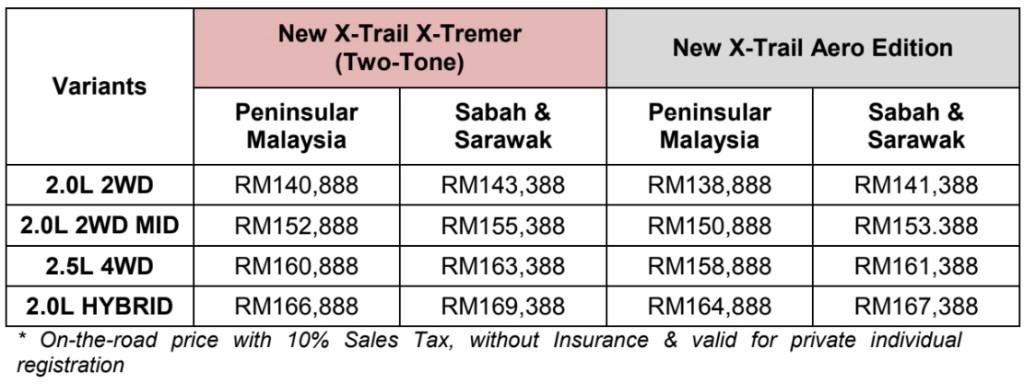 Nissan X-Trail_X-Tremer_Aero Edition_2019_Malaysia_Price