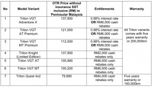 Mitsubishi Motors Malaysia_Triton_Chinese New Year Deals_2020