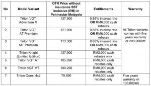 Mitsubishi Motors Malaysia_Triton_CNY_Deals_2020_Extended