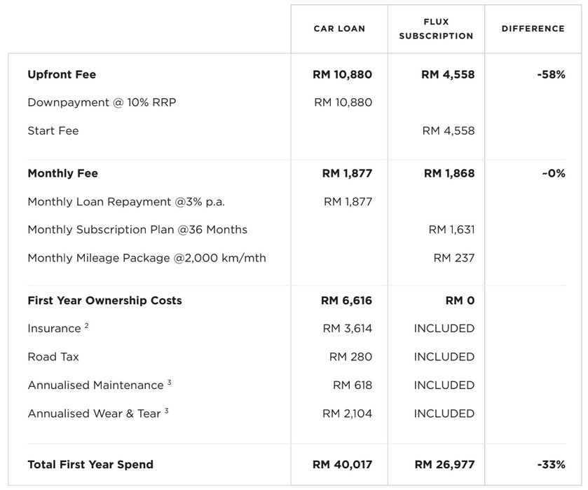 Flux_Subcription vs Car Loan_Malaysia_Example