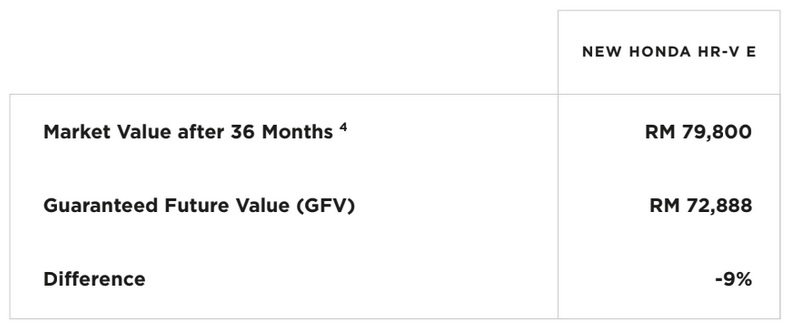 Flux_Subscription_Guaranteed Future Value_Honda HR-V E Example