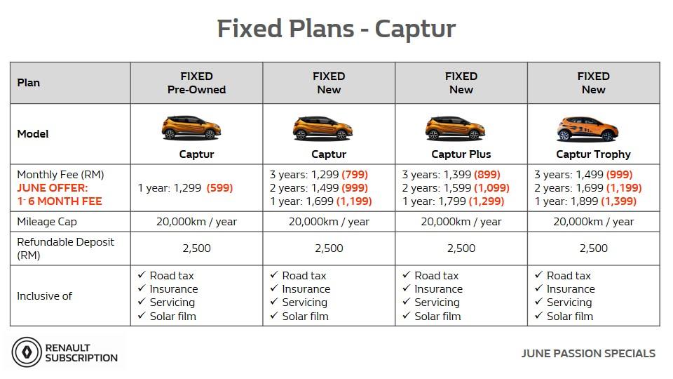 Renault Passion Week_June 2020_Renault Captur Subscription