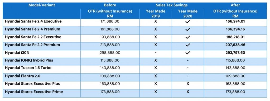 Hyundai_Malaysia_Revised Price List_2020