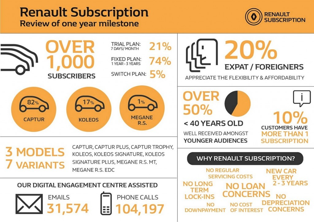 Renault Subsription_Infographics
